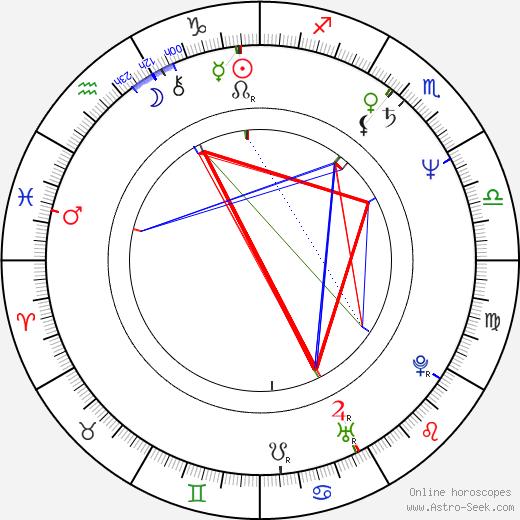 Mandie Fletcher astro natal birth chart, Mandie Fletcher horoscope, astrology