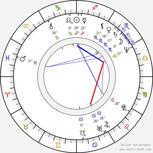 Michael Badalucco birth chart, biography, wikipedia 2019, 2020