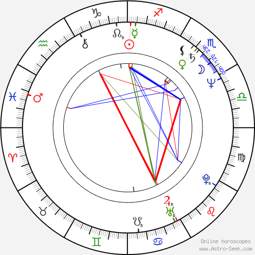 Michael Badalucco astro natal birth chart, Michael Badalucco horoscope, astrology