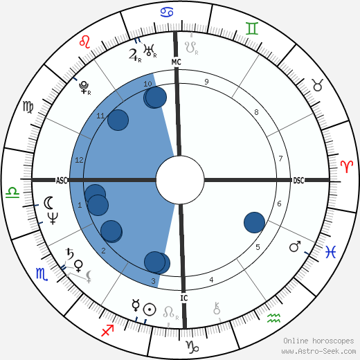 Mike Sherman horoscope, astrology, sign, zodiac, date of birth, instagram