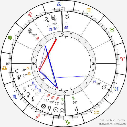 Mike Sherman birth chart, biography, wikipedia 2018, 2019