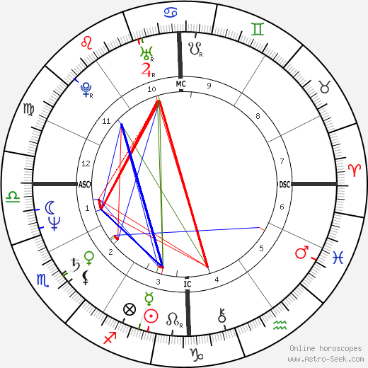 Mike Sherman astro natal birth chart, Mike Sherman horoscope, astrology