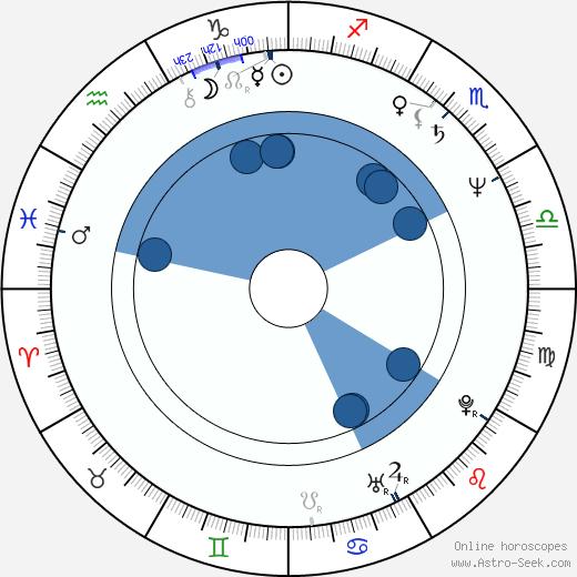 Mimi Zhu wikipedia, horoscope, astrology, instagram