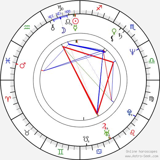 Mimi Zhu день рождения гороскоп, Mimi Zhu Натальная карта онлайн