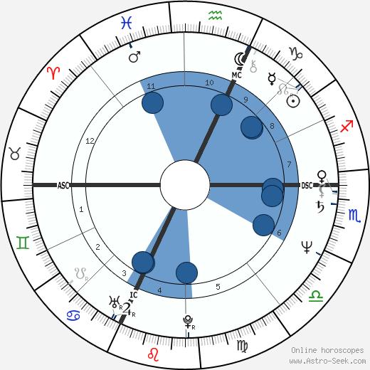 Novella Calligaris wikipedia, horoscope, astrology, instagram
