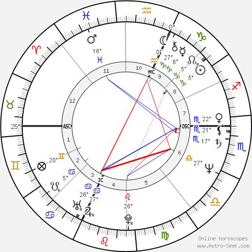 Novella Calligaris birth chart, biography, wikipedia 2020, 2021