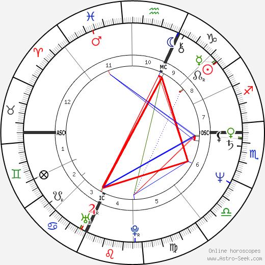Novella Calligaris birth chart, Novella Calligaris astro natal horoscope, astrology