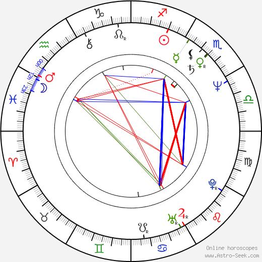 Patrick Reynolds birth chart, Patrick Reynolds astro natal horoscope, astrology
