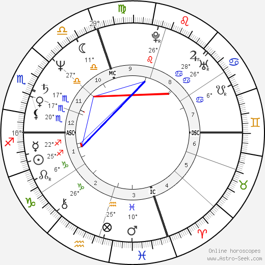 Ray Liotta birth chart, biography, wikipedia 2018, 2019