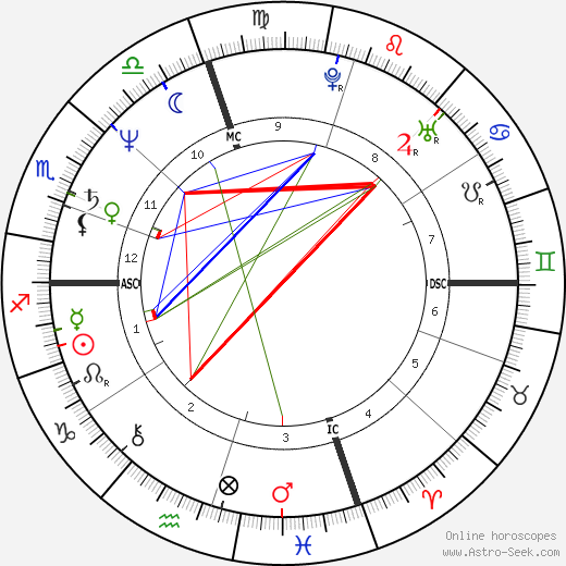 Ray Liotta astro natal birth chart, Ray Liotta horoscope, astrology