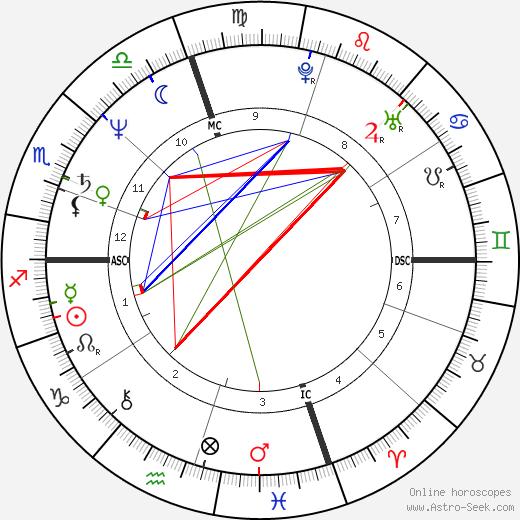 Рэй Лиотта Ray Liotta день рождения гороскоп, Ray Liotta Натальная карта онлайн