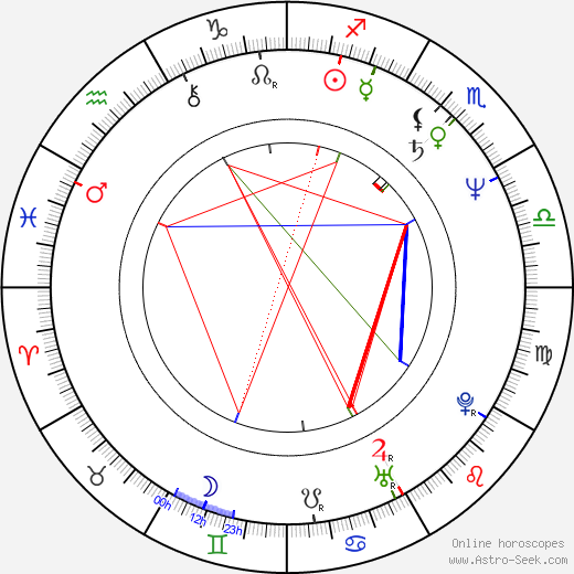 Renáta Tomanová birth chart, Renáta Tomanová astro natal horoscope, astrology