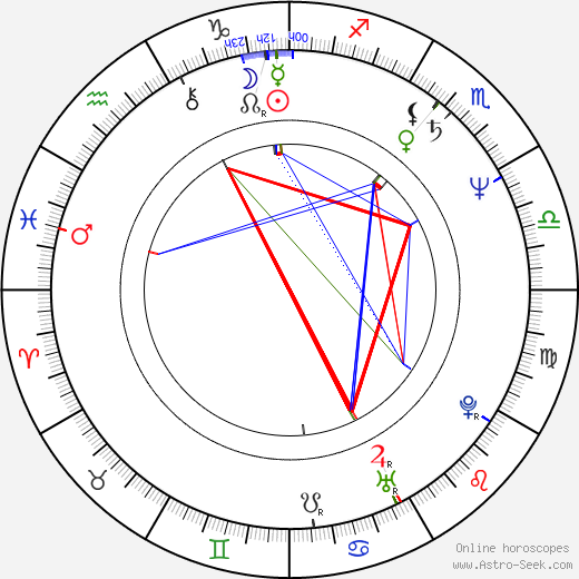 Robin Campbell astro natal birth chart, Robin Campbell horoscope, astrology