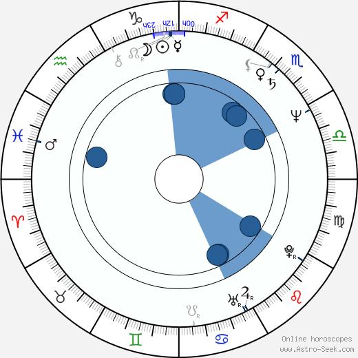 Roman Baskin wikipedia, horoscope, astrology, instagram