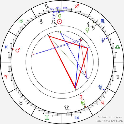 Roman Baskin astro natal birth chart, Roman Baskin horoscope, astrology