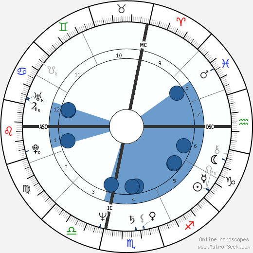 Susan Butcher horoscope, astrology, sign, zodiac, date of birth, instagram