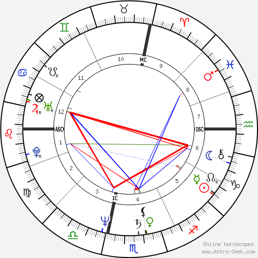 Susan Butcher birth chart, Susan Butcher astro natal horoscope, astrology