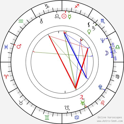 Tomasz Medrzak birth chart, Tomasz Medrzak astro natal horoscope, astrology