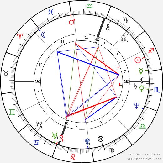 Тони Тодд Tony Todd день рождения гороскоп, Tony Todd Натальная карта онлайн