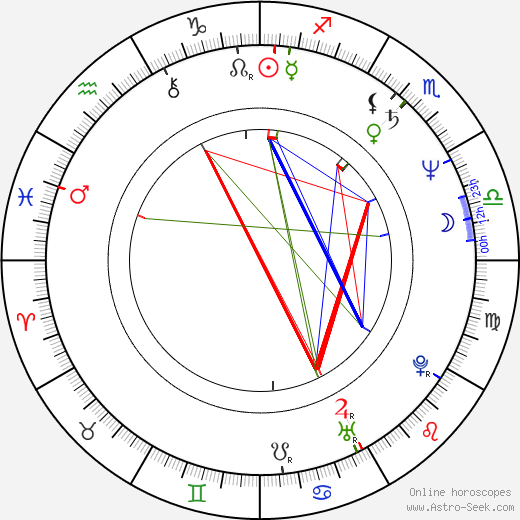 Uli Jon Roth birth chart, Uli Jon Roth astro natal horoscope, astrology
