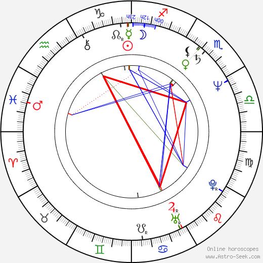 Ulrike Kriener birth chart, Ulrike Kriener astro natal horoscope, astrology