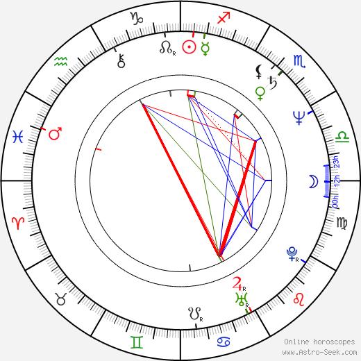 Yong-woo Kil день рождения гороскоп, Yong-woo Kil Натальная карта онлайн