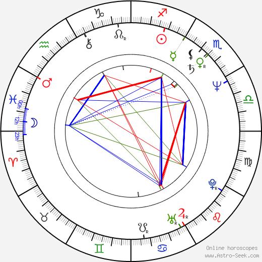 Zuzana Mixová astro natal birth chart, Zuzana Mixová horoscope, astrology