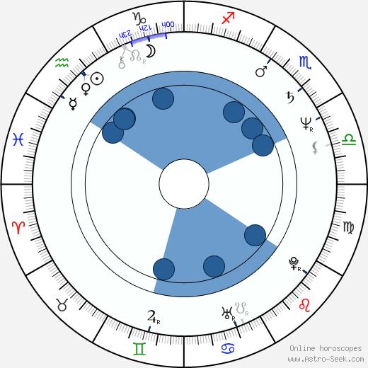 Aleksander Podolak wikipedia, horoscope, astrology, instagram