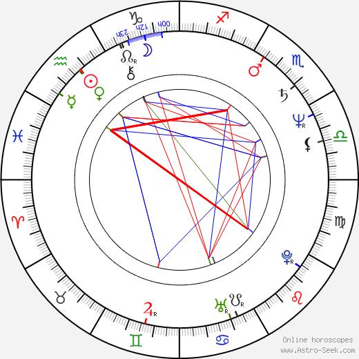 Aleksander Podolak birth chart, Aleksander Podolak astro natal horoscope, astrology