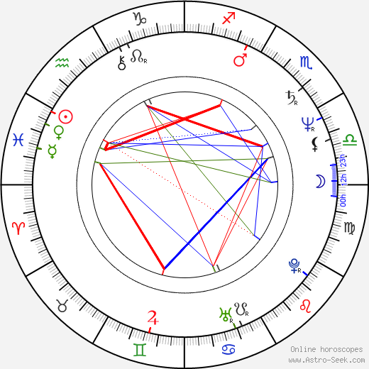 Энтони Хэд Anthony Head день рождения гороскоп, Anthony Head Натальная карта онлайн