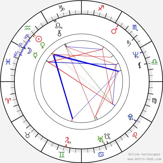 Bill Applebaum birth chart, Bill Applebaum astro natal horoscope, astrology