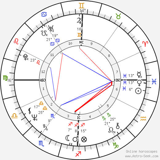 Bob Brenly birth chart, biography, wikipedia 2019, 2020