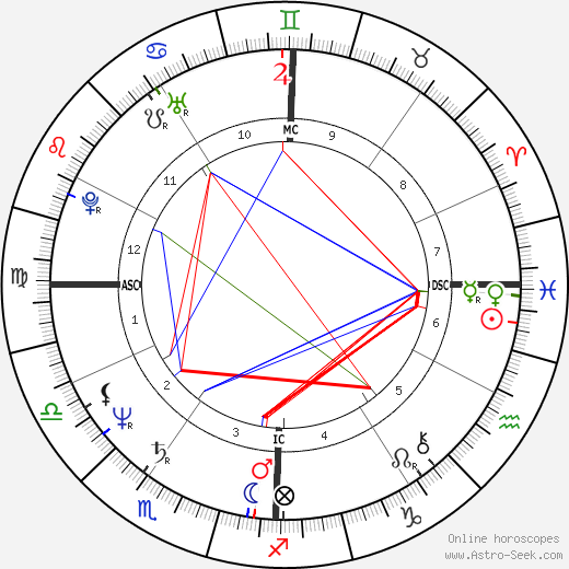 Bob Brenly astro natal birth chart, Bob Brenly horoscope, astrology