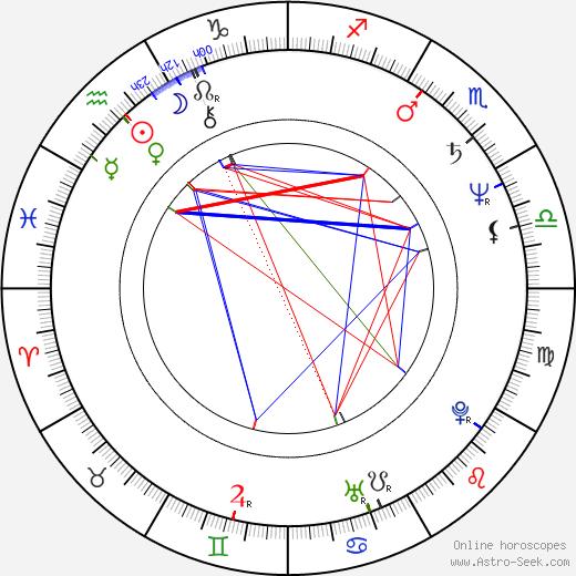 Кристи Бринкли Christie Brinkley день рождения гороскоп, Christie Brinkley Натальная карта онлайн
