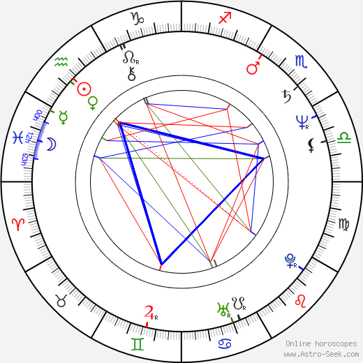 Cliff Martinez astro natal birth chart, Cliff Martinez horoscope, astrology