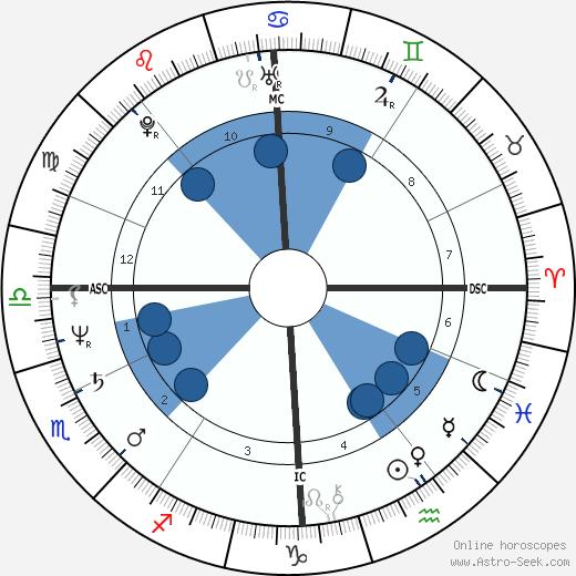 Dominique Besnehard wikipedia, horoscope, astrology, instagram