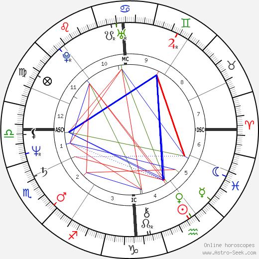 Dominique Besnehard birth chart, Dominique Besnehard astro natal horoscope, astrology