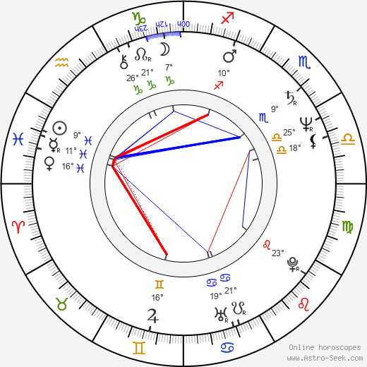 Doru Ana birth chart, biography, wikipedia 2019, 2020