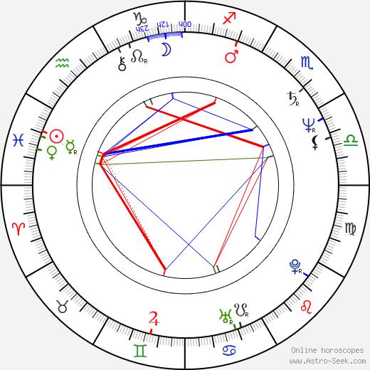 Doru Ana birth chart, Doru Ana astro natal horoscope, astrology