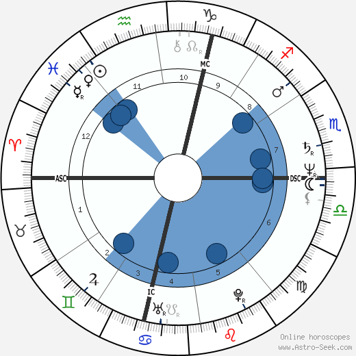 François Sarano wikipedia, horoscope, astrology, instagram
