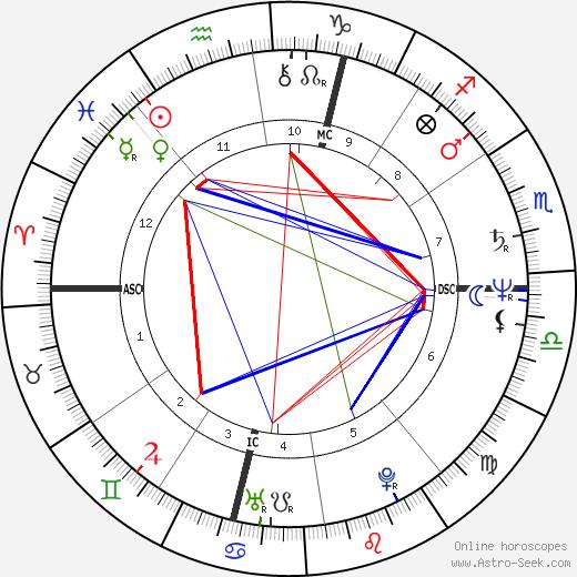 François Sarano tema natale, oroscopo, François Sarano oroscopi gratuiti, astrologia