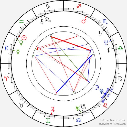 Helene Tursten tema natale, oroscopo, Helene Tursten oroscopi gratuiti, astrologia