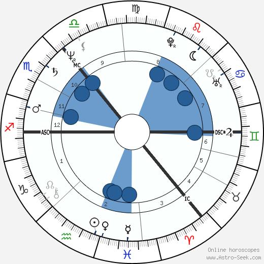 Iain Banks wikipedia, horoscope, astrology, instagram