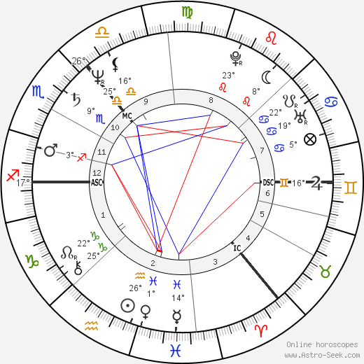 Iain Banks birth chart, biography, wikipedia 2019, 2020
