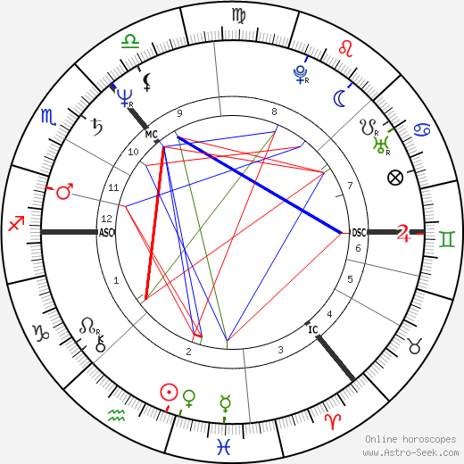 Iain Banks astro natal birth chart, Iain Banks horoscope, astrology