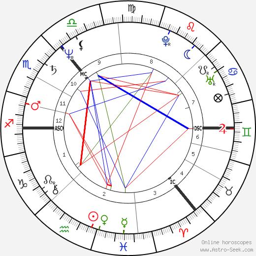 Иэн Бэнкс Iain Banks день рождения гороскоп, Iain Banks Натальная карта онлайн