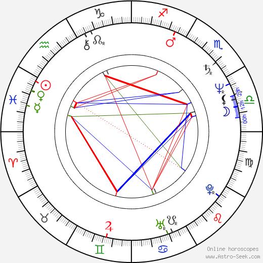 Izô Hashimoto день рождения гороскоп, Izô Hashimoto Натальная карта онлайн