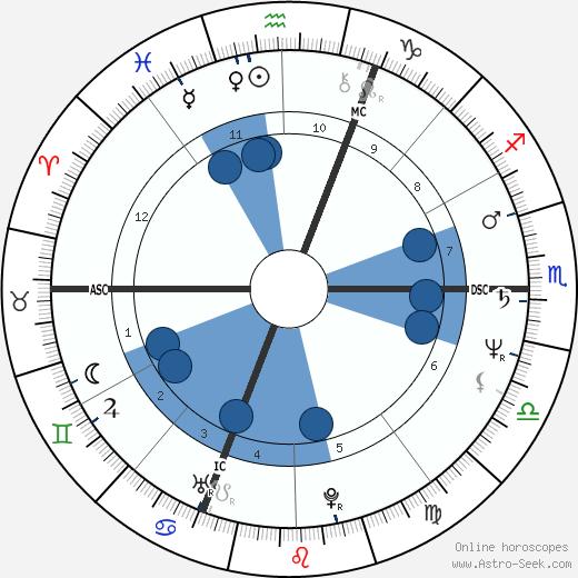 Jean-Claude Romand wikipedia, horoscope, astrology, instagram