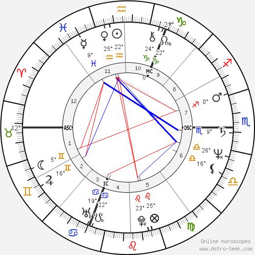 Jean-Claude Romand birth chart, biography, wikipedia 2018, 2019