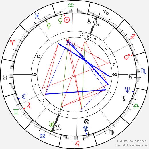 Жан-Клод Роман Jean-Claude Romand день рождения гороскоп, Jean-Claude Romand Натальная карта онлайн